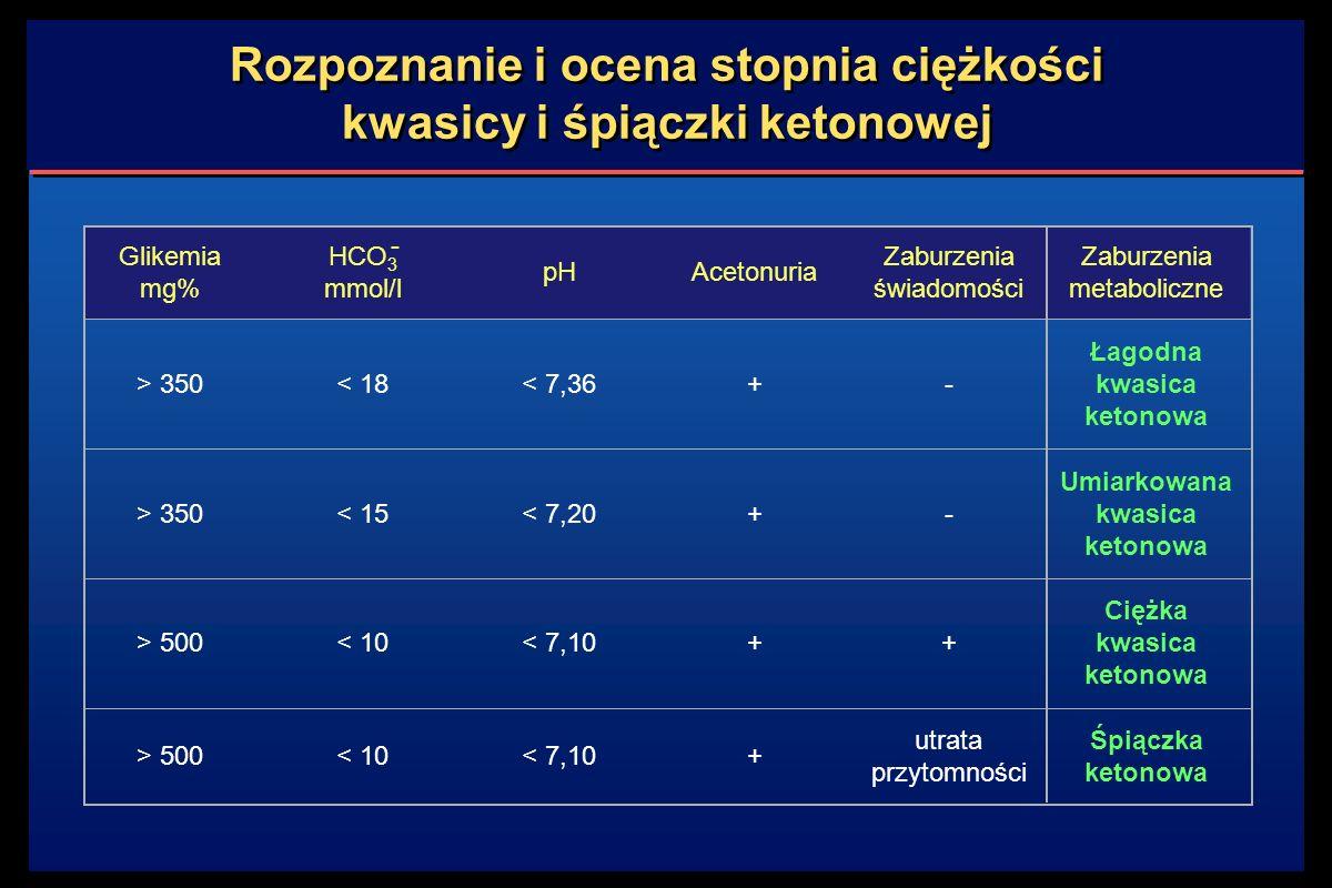 Rozpoznanie i ocena stopnia ciężkości kwasicy i śpiączki ketonowej Glikemia mg% HCO 3 mmol/l pHAcetonuria Zaburzenia świadomości Zaburzenia metaboliczne > 350< 18< 7,36+- Łagodna kwasica ketonowa > 350< 15< 7,20+- Umiarkowana kwasica ketonowa > 500< 10< 7,10++ Ciężka kwasica ketonowa > 500< 10< 7,10+ utrata przytomności Śpiączka ketonowa -