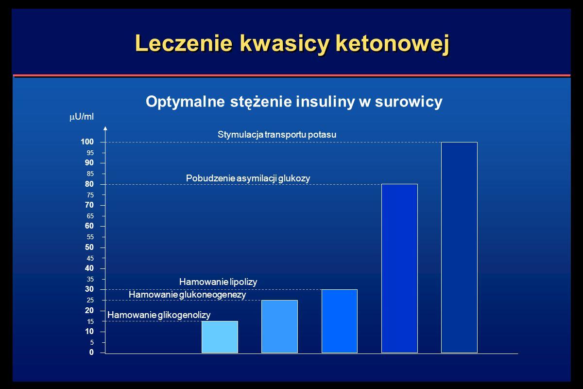 Leczenie kwasicy ketonowej Hamowanie glikogenolizy Optymalne stężenie insuliny w surowicy Hamowanie glukoneogenezy Hamowanie lipolizy Pobudzenie asymilacji glukozy Stymulacja transportu potasu 100 0 5 10 15 20 25 30 35 40 45 50 55 60 65 70 75 80 85 90 95  U/ml