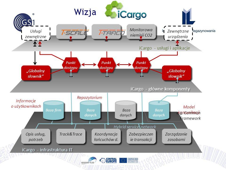 """iCargo - infrastruktura IT """"Globalny słownik Baza firmBaza danych """"Globalny słownik Usługi zewnętrzne Punkt dostępu iCargo - główne komponenty iCargo - usługi i aplikacje Hybrid service network Informacje o użytkownikach Repozytorium Opis usług, potrzeb Koordynacja łańcuchów d."""