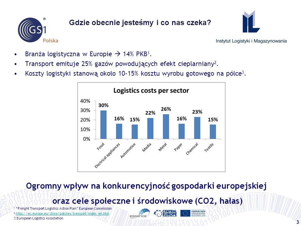 3 Branża logistyczna w Europie  14% PKB 1. Transport emituje 25% gazów powodujących efekt cieplarniany 2. Koszty logistyki stanową około 10-15% koszt