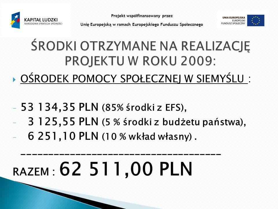  OŚRODEK POMOCY SPOŁECZNEJ W SIEMYŚLU : - 53 134,35 PLN (85% środki z EFS), - 3 125,55 PLN (5 % środki z budżetu państwa), - 6 251,10 PLN (10 % wkład własny).