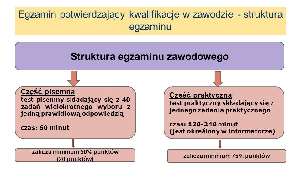 Kwalifikacje wyodrębnione w zawodzie Struktura egzaminu zawodowego Część pisemna test pisemny składający się z 40 zadań wielokrotnego wyboru z jedną prawidłową odpowiedzią czas: 60 minut Egzamin potwierdzający kwalifikacje w zawodzie - struktura egzaminu zalicza minimum 50% punktów (20 punktów) Część praktyczna test praktyczny skłądający się z jednego zadania praktycznego czas: 120-240 minut (jest określony w informatorze) zalicza minimum 75% punktów