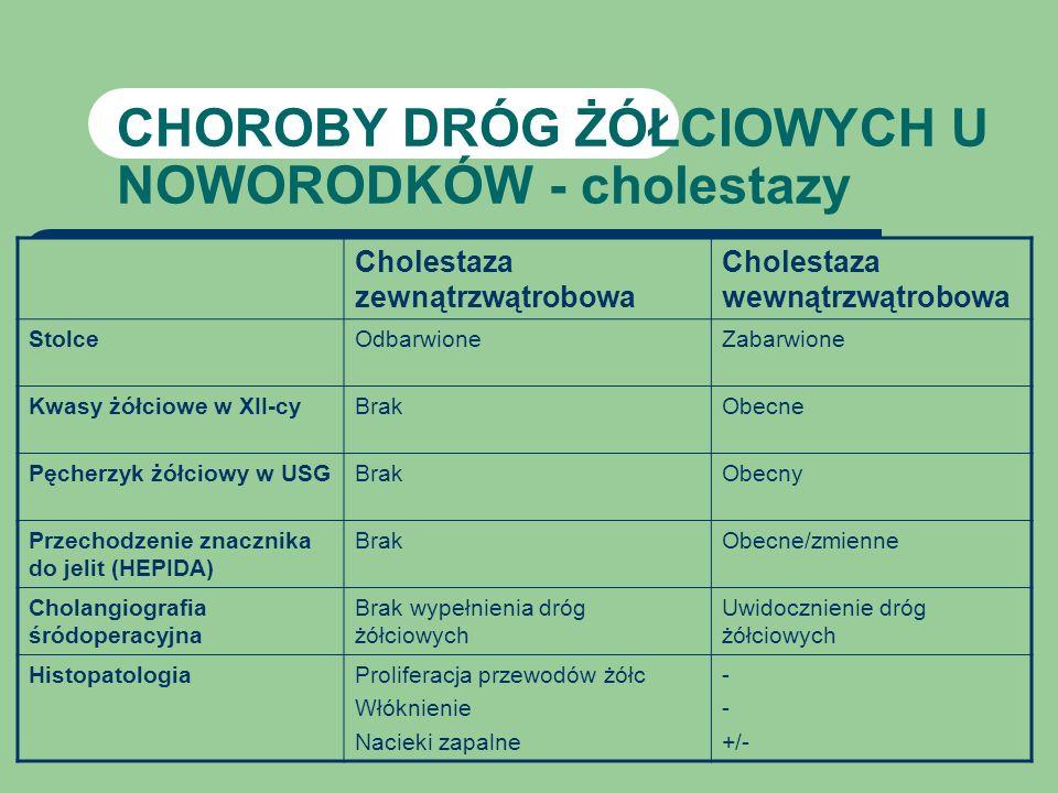 Objawy cholestazy u noworodków i niemowląt Żółtaczka powyżej 14 dni od urodzenia Odbarwione stolce Świąd Hepatomegalia Bad laboratoryjne – Wzrost stęż.