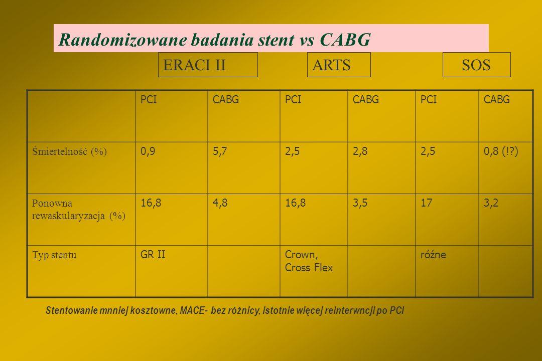 Chorzy ze stabilną ChNS wskazania do PCI §Choroba 2 - lub 3 tętnic wieńcowych, także z zajęciem proksymalnego segmetu GPZ, z morfologią zmian korzystn