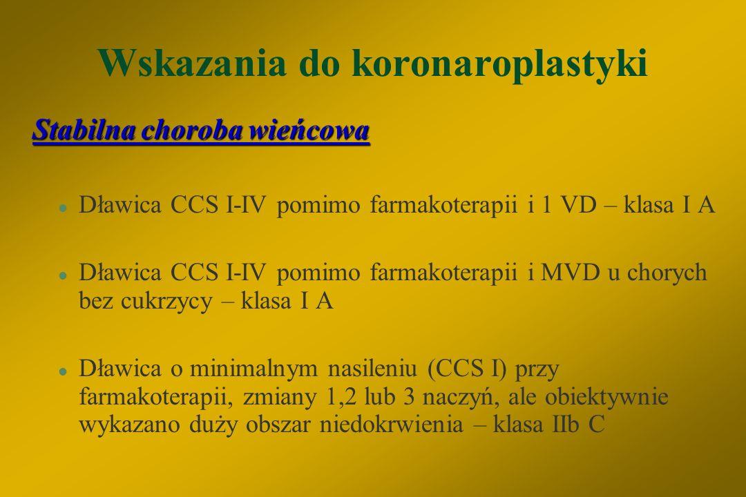 Wskazania do koronaroplastyki Stabilna choroba wieńcowa l Nieskuteczność lub niepełna skuteczność farmakoterapii l Zagrożenie dużego obszaru mięśnia s
