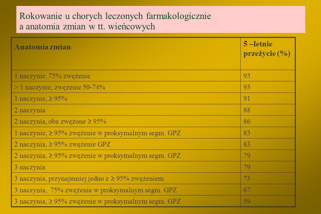 Wskazania do koronaroplastyki Stabilna choroba wieńcowa l Dławica CCS I-IV pomimo farmakoterapii i 1 VD – klasa I A l Dławica CCS I-IV pomimo farmakot