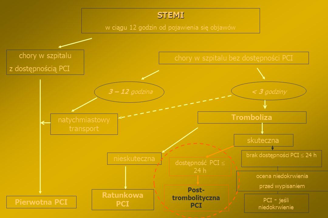 PCI po leczeniu fibrynolitycznym §PCI może być wykonane planowo jako część przyjętej strategii inwazyjnej po leczeniu fibrynolitycznym