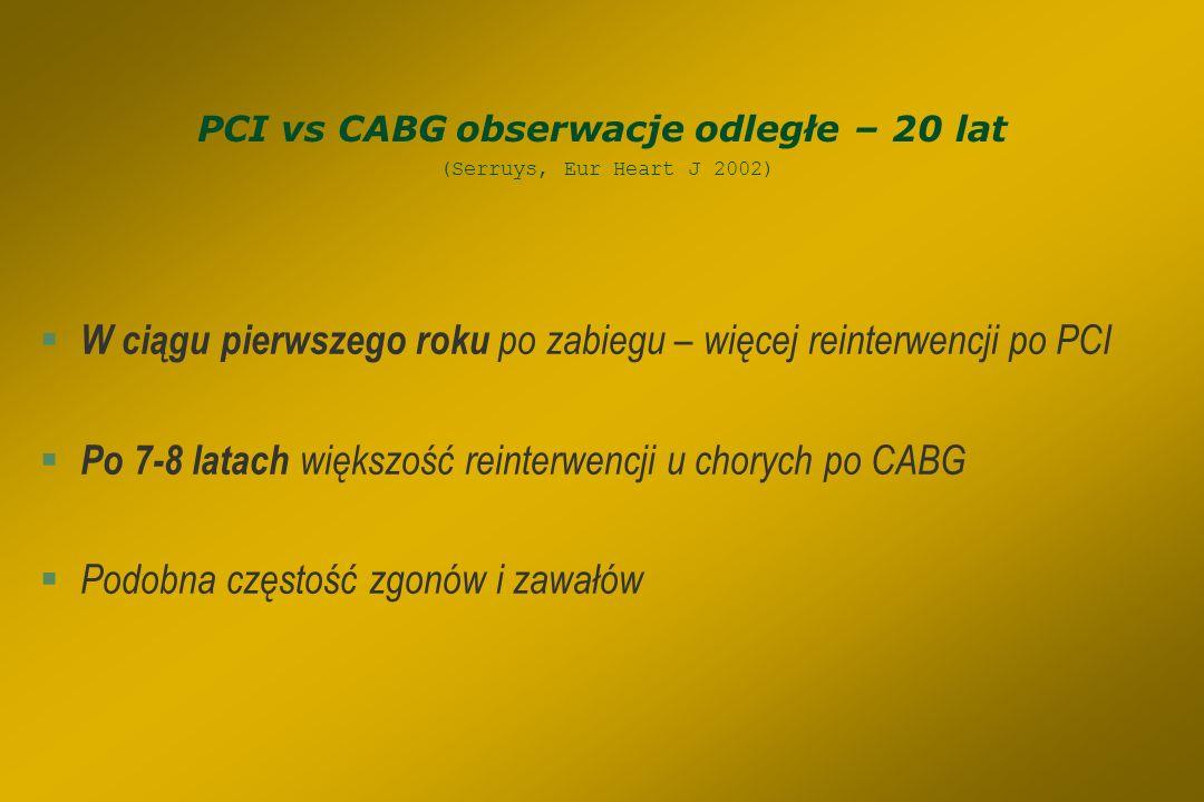 PCI czy CABG ? PCI §Mniejsza inwazyjność - większy komfort dla chorego §Mniejsze ograniczenia związane z chorobami towarzyszącymi §Większa dostępność