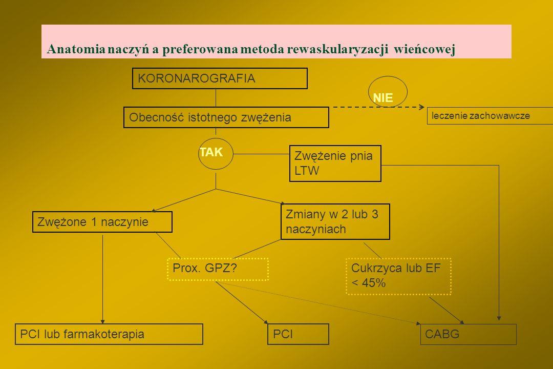 """Ilość zwężonych naczyń a kwalifikacja do rewaskularyzacji – """"wskazania klasyczne"""" PTCA §Choroba jednonaczyniowa - PTCA (wyjątek - zwężenie pnia LTW; d"""