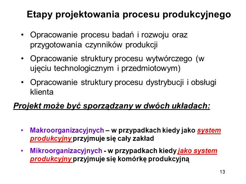 13 Etapy projektowania procesu produkcyjnego Opracowanie procesu badań i rozwoju oraz przygotowania czynników produkcji Opracowanie struktury procesu