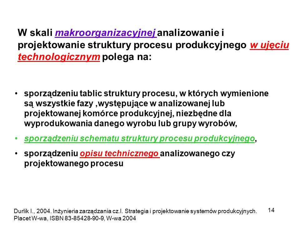 14 W skali makroorganizacyjnej analizowanie i projektowanie struktury procesu produkcyjnego w ujęciu technologicznym polega na: sporządzeniu tablic st