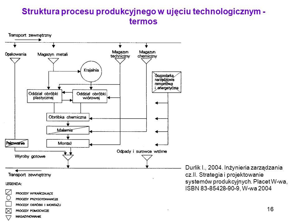 16 Struktura procesu produkcyjnego w ujęciu technologicznym - termos Durlik I., 2004. Inżynieria zarządzania cz.II. Strategia i projektowanie systemów