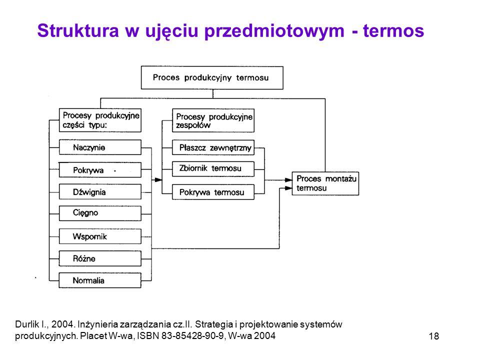 18 Durlik I., 2004. Inżynieria zarządzania cz.II. Strategia i projektowanie systemów produkcyjnych. Placet W-wa, ISBN 83-85428-90-9, W-wa 2004 Struktu