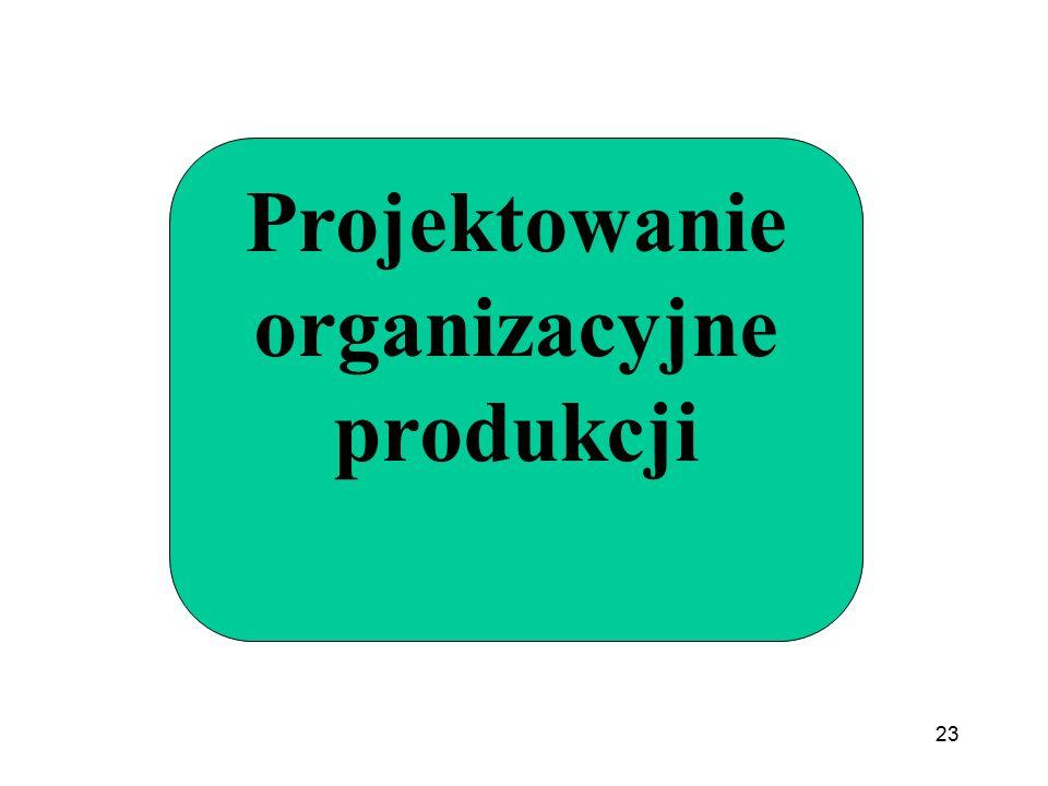 23 Projektowanie organizacyjne produkcji