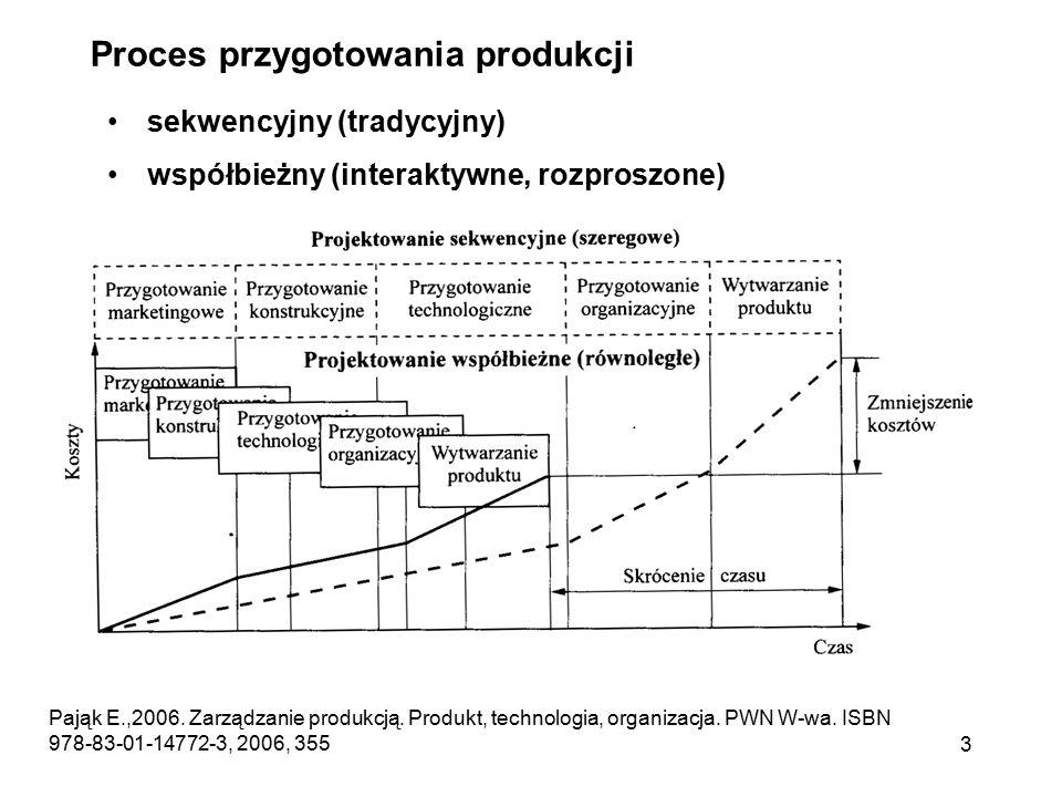 3 Proces przygotowania produkcji sekwencyjny (tradycyjny) współbieżny (interaktywne, rozproszone) Pająk E.,2006. Zarządzanie produkcją. Produkt, techn