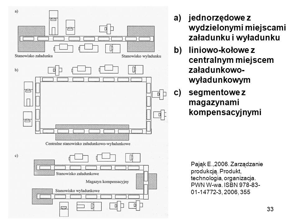 33 a)jednorzędowe z wydzielonymi miejscami załadunku i wyładunku b)liniowo-kołowe z centralnym miejscem załadunkowo- wyładunkowym c)segmentowe z magaz