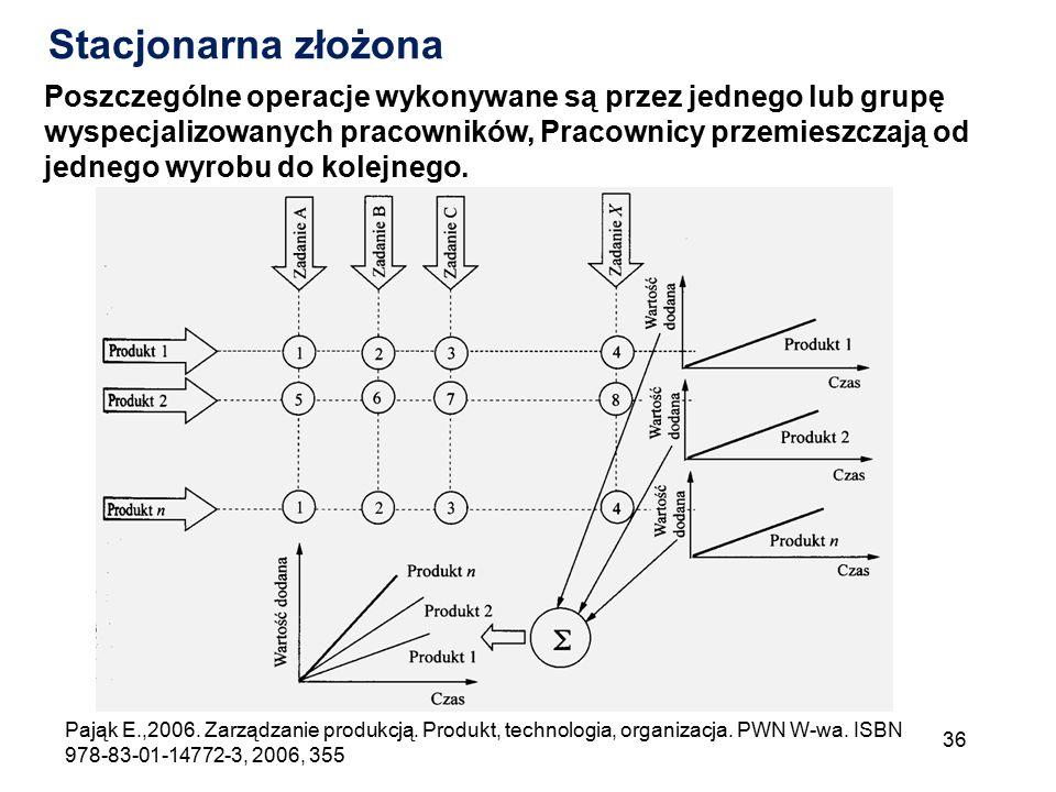 36 Pająk E.,2006. Zarządzanie produkcją. Produkt, technologia, organizacja. PWN W-wa. ISBN 978-83-01-14772-3, 2006, 355 Stacjonarna złożona Poszczegól