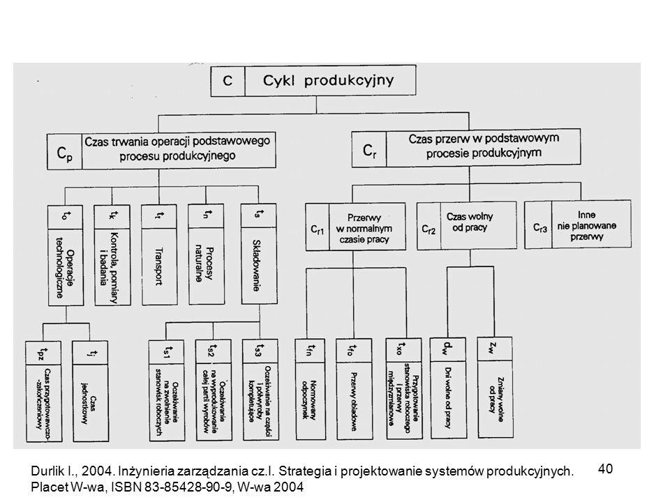 40 Durlik I., 2004. Inżynieria zarządzania cz.I. Strategia i projektowanie systemów produkcyjnych. Placet W-wa, ISBN 83-85428-90-9, W-wa 2004