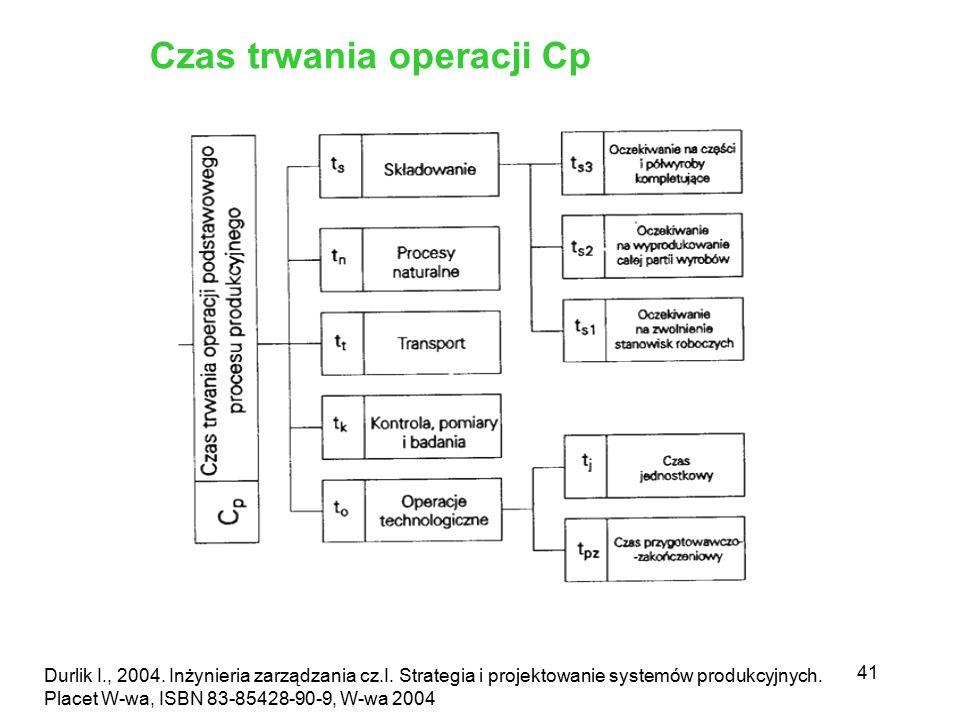 41 Durlik I., 2004. Inżynieria zarządzania cz.I. Strategia i projektowanie systemów produkcyjnych. Placet W-wa, ISBN 83-85428-90-9, W-wa 2004 Czas trw