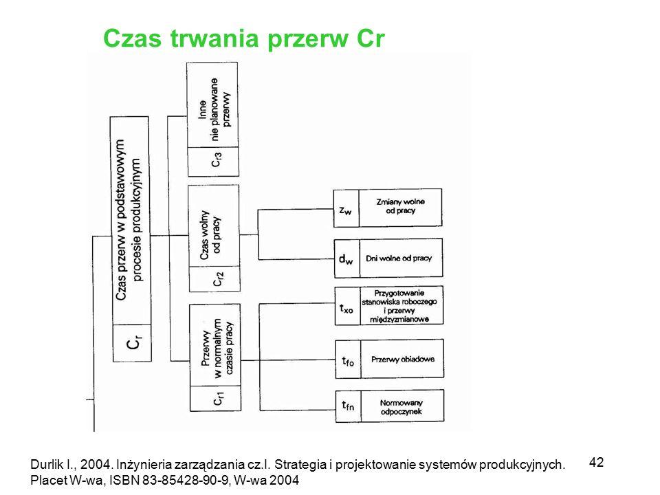 42 Durlik I., 2004. Inżynieria zarządzania cz.I. Strategia i projektowanie systemów produkcyjnych. Placet W-wa, ISBN 83-85428-90-9, W-wa 2004 Czas trw