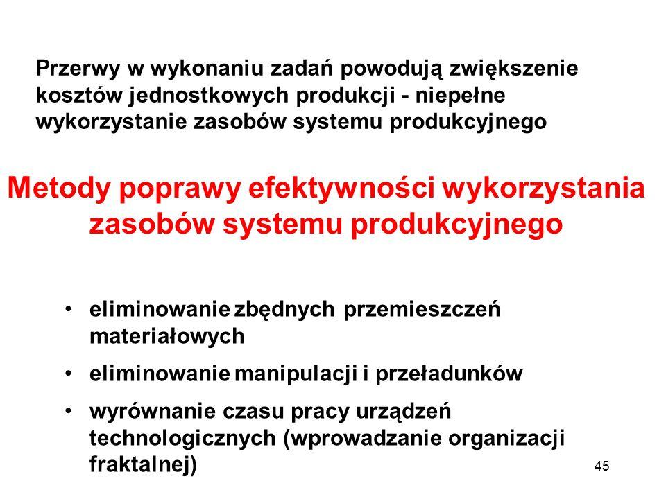45 Przerwy w wykonaniu zadań powodują zwiększenie kosztów jednostkowych produkcji - niepełne wykorzystanie zasobów systemu produkcyjnego Metody popraw