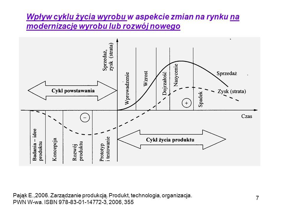 7 Wpływ cyklu życia wyrobu w aspekcie zmian na rynku na modernizację wyrobu lub rozwój nowego Pająk E.,2006. Zarządzanie produkcją. Produkt, technolog