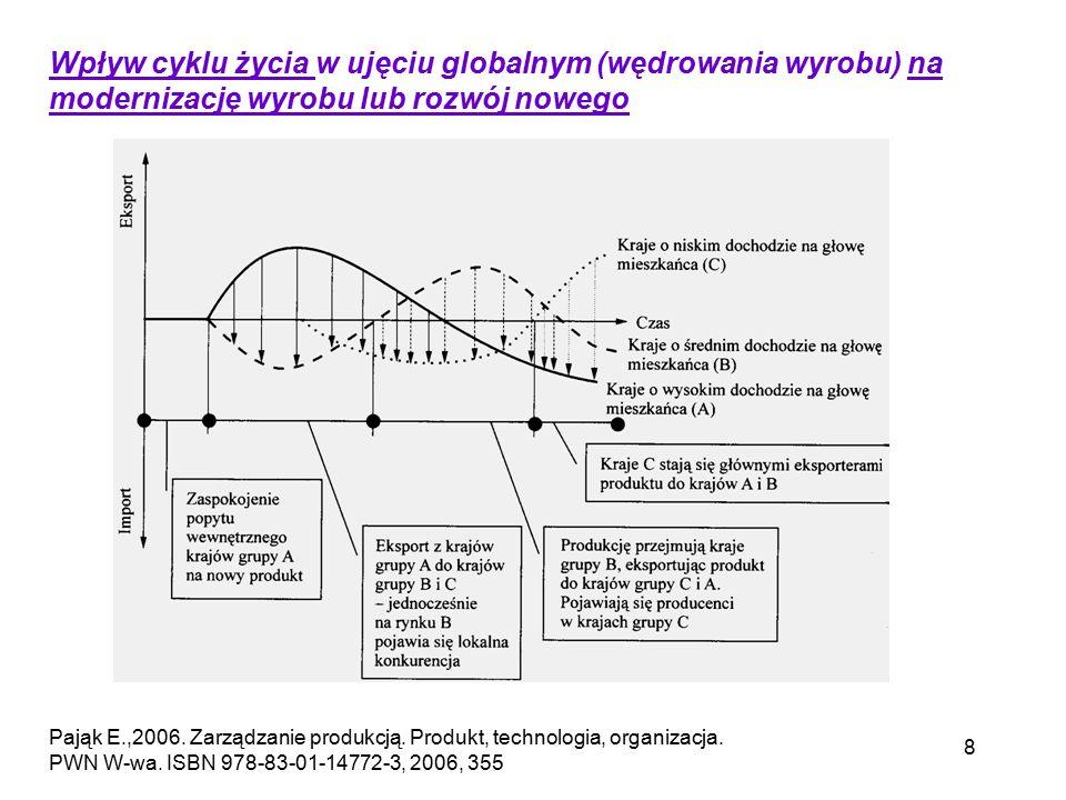 8 Wpływ cyklu życia w ujęciu globalnym (wędrowania wyrobu) na modernizację wyrobu lub rozwój nowego Pająk E.,2006. Zarządzanie produkcją. Produkt, tec