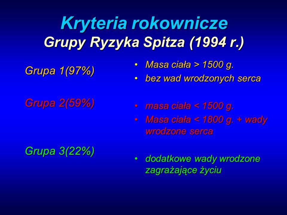 Kryteria rokownicze Grupy Ryzyka Spitza (1994 r.) Grupa 1(97%) Grupa 2(59%) Grupa 3(22%) Masa ciała > 1500 g.Masa ciała > 1500 g. bez wad wrodzonych s