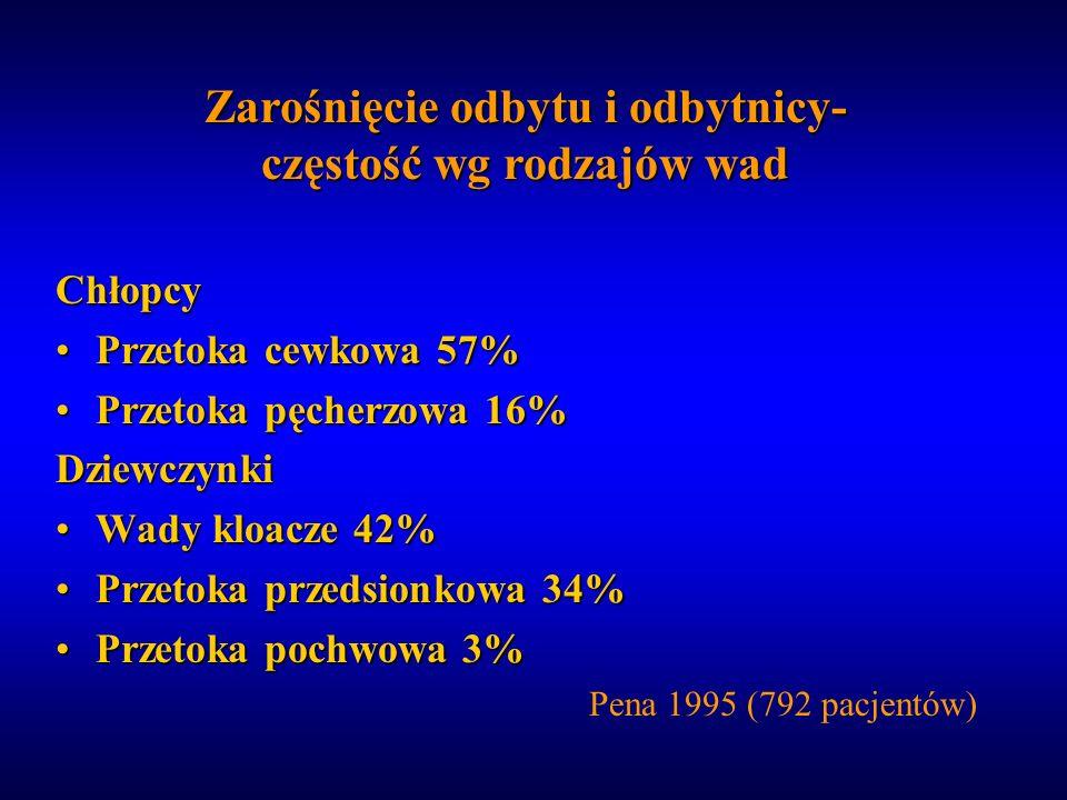Chłopcy Przetoka cewkowa 57%Przetoka cewkowa 57% Przetoka pęcherzowa 16%Przetoka pęcherzowa 16%Dziewczynki Wady kloacze 42%Wady kloacze 42% Przetoka p