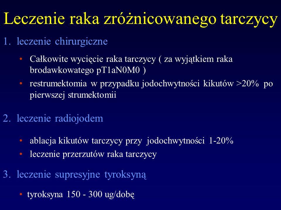 Porównanie terapii 131 I w nadczynności i raku tarczycy Porównywana cechaNadczynność tarczycyRak tarczycy JodochwytnośćwysokaNiska Półokres Efektywnego zaniku 131 I Długi (5-8dni)Krótki (1-2 dni) Aktywność 131 I zdeponowana w organizmie po 24h Na ogół 5-15 mCi Na ogół 1-5 mCi Aktywność 131 I wydalona z moczem w ciągu pierwszych 24h Około 5-15 mCi50-150 mCi Leczenie ambulatoryjne MożliweW Europie nie stosowane
