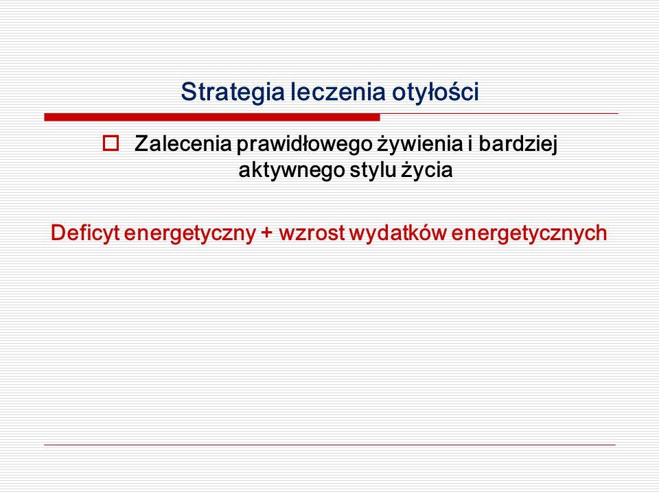 Strategia leczenia otyłości  Zalecenia prawidłowego żywienia i bardziej aktywnego stylu życia Deficyt energetyczny + wzrost wydatków energetycznych
