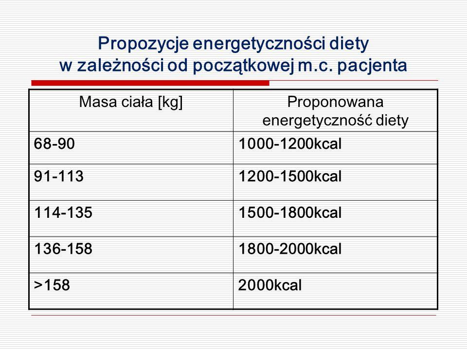 Propozycje energetyczności diety w zależności od początkowej m.c. pacjenta Masa ciała [kg]Proponowana energetyczność diety 68-901000-1200kcal 91-11312
