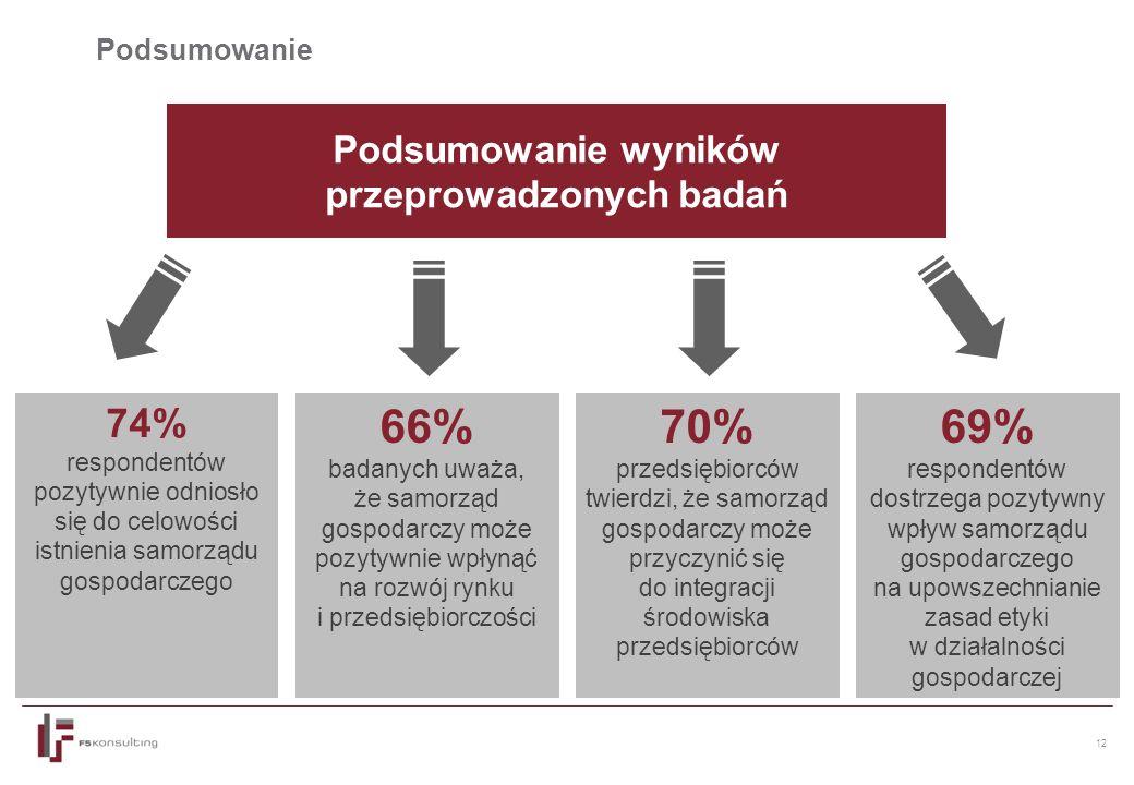 12 Podsumowanie Podsumowanie wyników przeprowadzonych badań 74% respondentów pozytywnie odniosło się do celowości istnienia samorządu gospodarczego 70% przedsiębiorców twierdzi, że samorząd gospodarczy może przyczynić się do integracji środowiska przedsiębiorców 66% badanych uważa, że samorząd gospodarczy może pozytywnie wpłynąć na rozwój rynku i przedsiębiorczości 69% respondentów dostrzega pozytywny wpływ samorządu gospodarczego na upowszechnianie zasad etyki w działalności gospodarczej