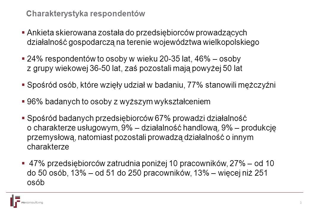 3  Ankieta skierowana została do przedsiębiorców prowadzących działalność gospodarczą na terenie województwa wielkopolskiego  24% respondentów to osoby w wieku 20-35 lat, 46% – osoby z grupy wiekowej 36-50 lat, zaś pozostali mają powyżej 50 lat  Spośród osób, które wzięły udział w badaniu, 77% stanowili mężczyźni  96% badanych to osoby z wyższym wykształceniem  Spośród badanych przedsiębiorców 67% prowadzi działalność o charakterze usługowym, 9% – działalność handlową, 9% – produkcję przemysłową, natomiast pozostali prowadzą działalność o innym charakterze  47% przedsiębiorców zatrudnia poniżej 10 pracowników, 27% – od 10 do 50 osób, 13% – od 51 do 250 pracowników, 13% – więcej niż 251 osób Charakterystyka respondentów