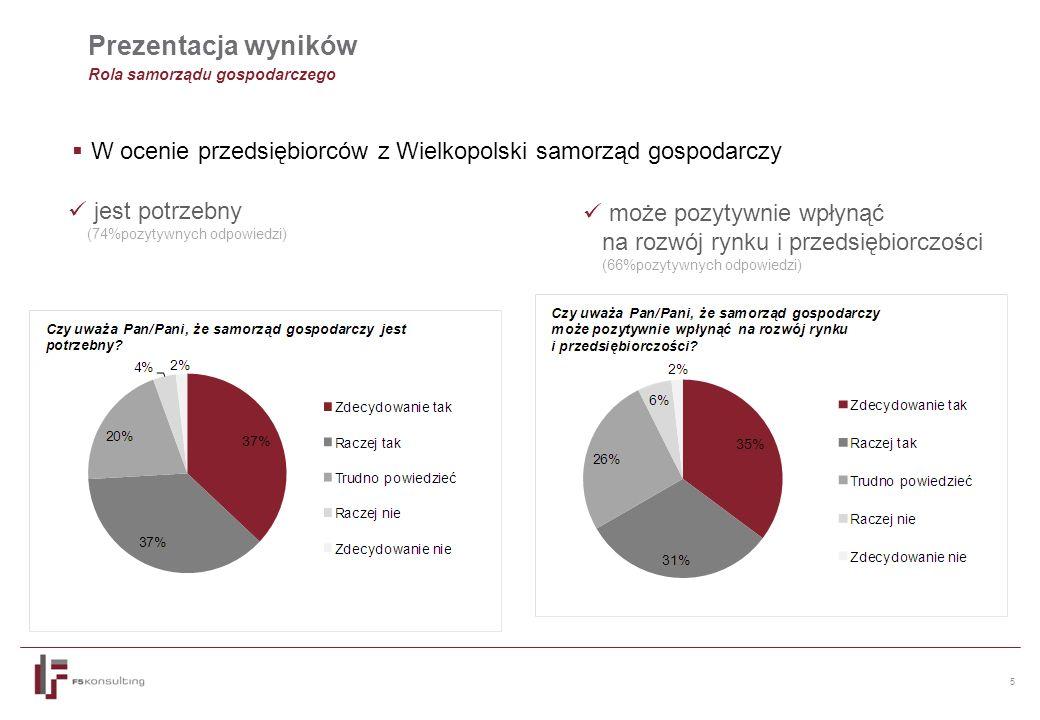 5 Prezentacja wyników Rola samorządu gospodarczego  W ocenie przedsiębiorców z Wielkopolski samorząd gospodarczy jest potrzebny (74%pozytywnych odpowiedzi) może pozytywnie wpłynąć na rozwój rynku i przedsiębiorczości (66%pozytywnych odpowiedzi)