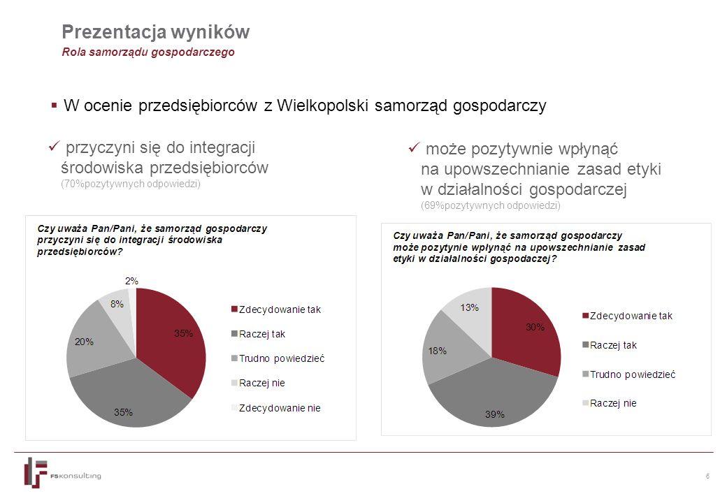 6 Prezentacja wyników Rola samorządu gospodarczego  W ocenie przedsiębiorców z Wielkopolski samorząd gospodarczy przyczyni się do integracji środowiska przedsiębiorców (70%pozytywnych odpowiedzi) może pozytywnie wpłynąć na upowszechnianie zasad etyki w działalności gospodarczej (69%pozytywnych odpowiedzi)