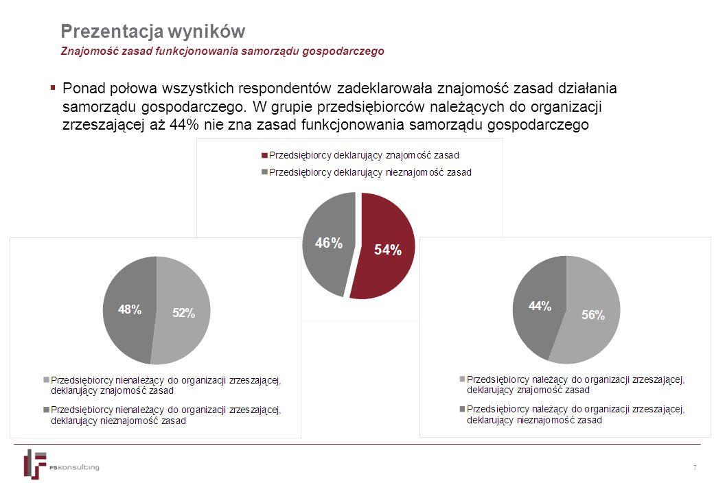 7 Prezentacja wyników Znajomość zasad funkcjonowania samorządu gospodarczego  Ponad połowa wszystkich respondentów zadeklarowała znajomość zasad działania samorządu gospodarczego.