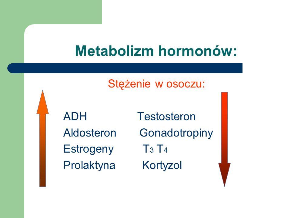 Stężenie w osoczu: ADH Testosteron Aldosteron Gonadotropiny Estrogeny T 3 T 4 Prolaktyna Kortyzol