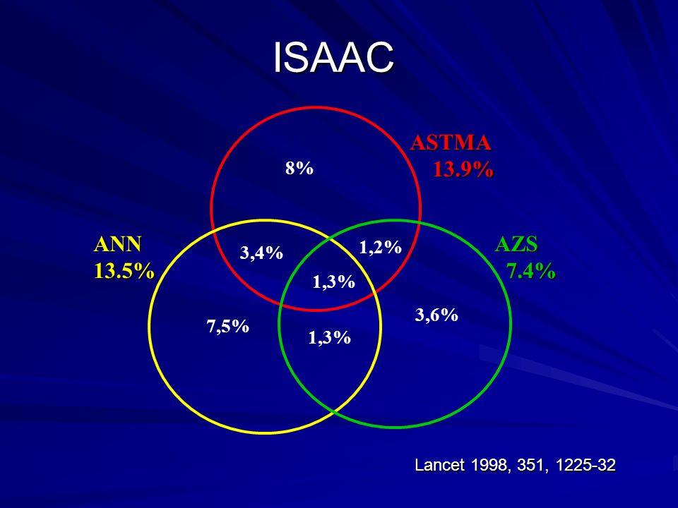 ISAAC 1,3% 1,2% 3,4% 1,3% 7,5% 3,6% 8% ASTMA 13.9% 13.9% ANN13.5%AZS 7.4% 7.4% Lancet 1998, 351, 1225-32
