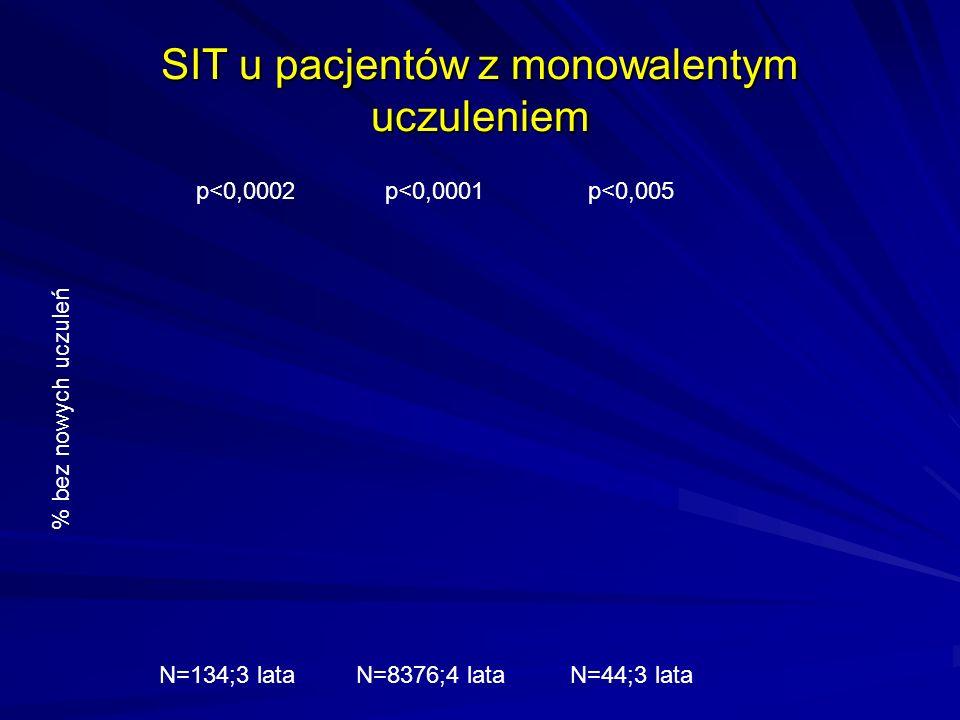 SIT u pacjentów z monowalentym uczuleniem p<0,0002p<0,0001p<0,005 % bez nowych uczuleń N=134;3 lataN=8376;4 lataN=44;3 lata