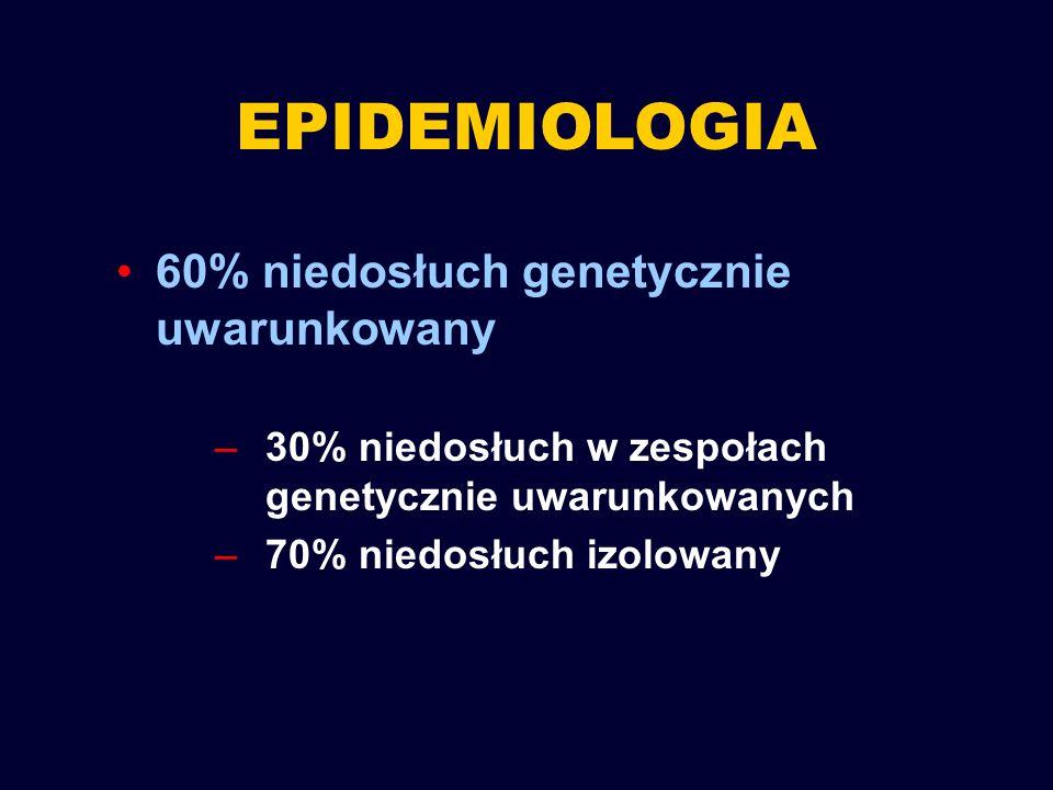 EPIDEMIOLOGIA 60% niedosłuch genetycznie uwarunkowany –30% niedosłuch w zespołach genetycznie uwarunkowanych –70% niedosłuch izolowany