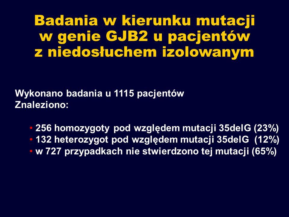 Badania w kierunku mutacji w genie GJB2 u pacjentów z niedosłuchem izolowanym Wykonano badania u 1115 pacjentów Znaleziono: 256 homozygoty pod względe