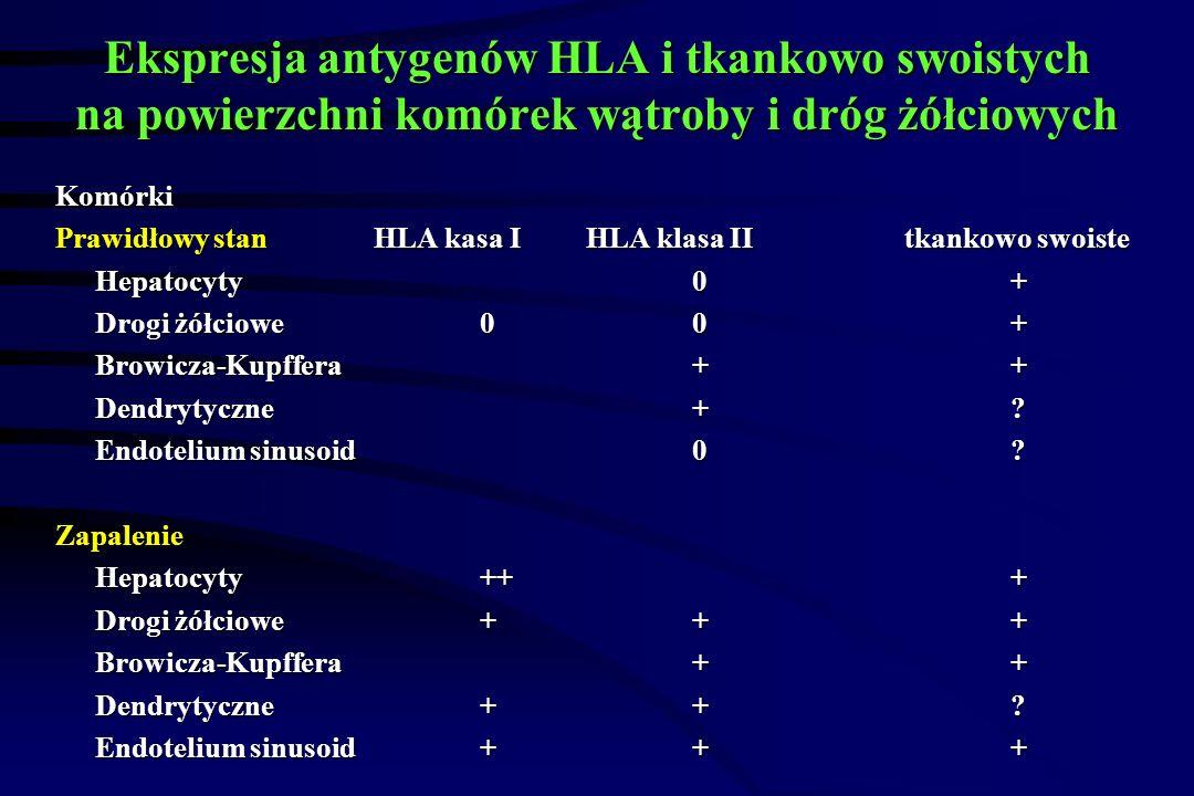 Ekspresja antygenów HLA i tkankowo swoistych na powierzchni komórek wątroby i dróg żółciowych Komórki Prawidłowy stanHLA kasa IHLA klasa IItkankowo swoiste Hepatocyty0+ Drogi żółciowe00+ Browicza-Kupffera++ Dendrytyczne+.