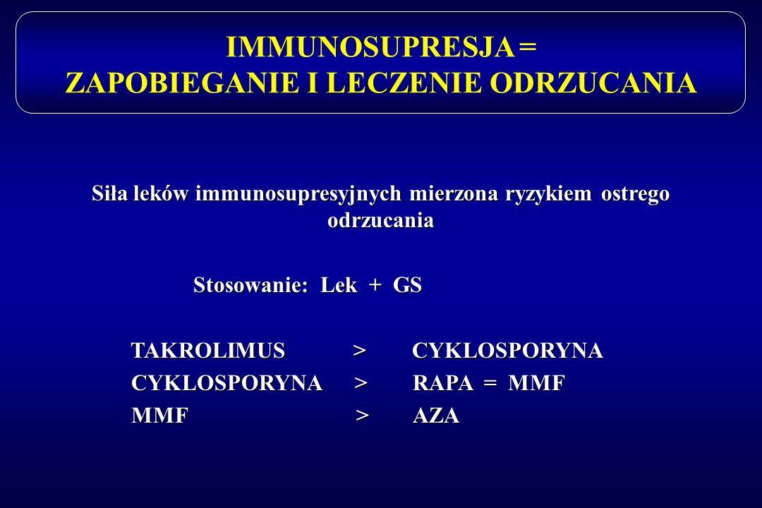 IMMUNOSUPRESJA = ZAPOBIEGANIE I LECZENIE ODRZUCANIA Siła leków immunosupresyjnych mierzona ryzykiem ostrego odrzucania Stosowanie: Lek + GS Stosowanie