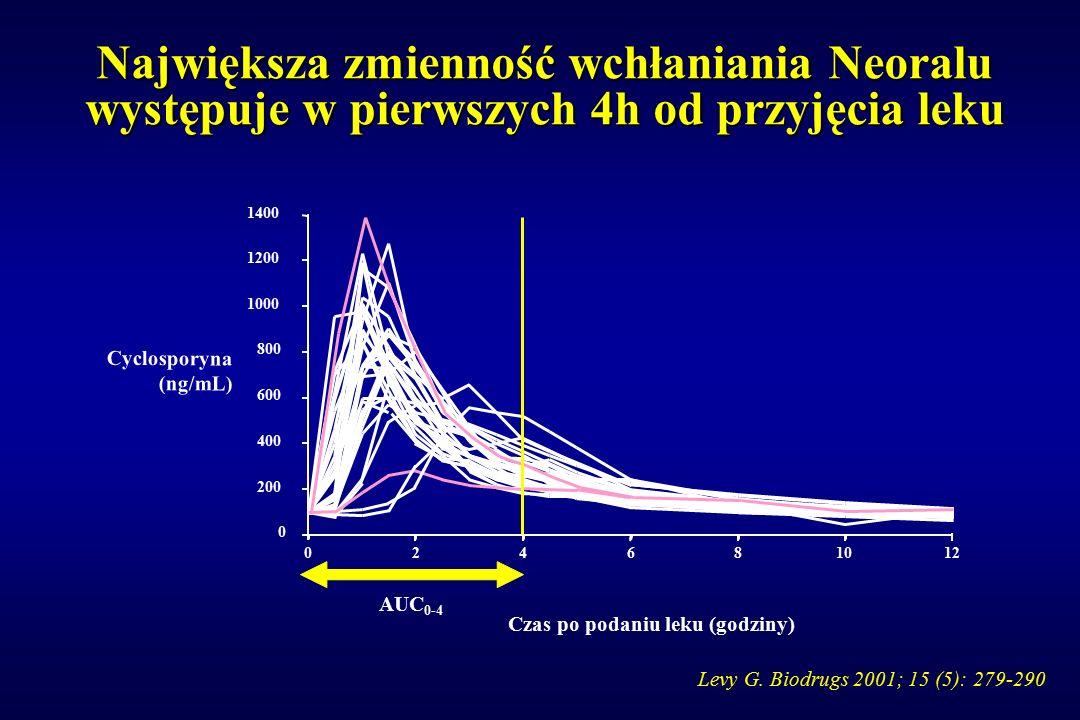 Czas po podaniu leku (godziny) Cyclosporyna (ng/mL) 0 200 400 600 800 1000 1200 1400 024681012 AUC 0-4 Największa zmienność wchłaniania Neoralu występ