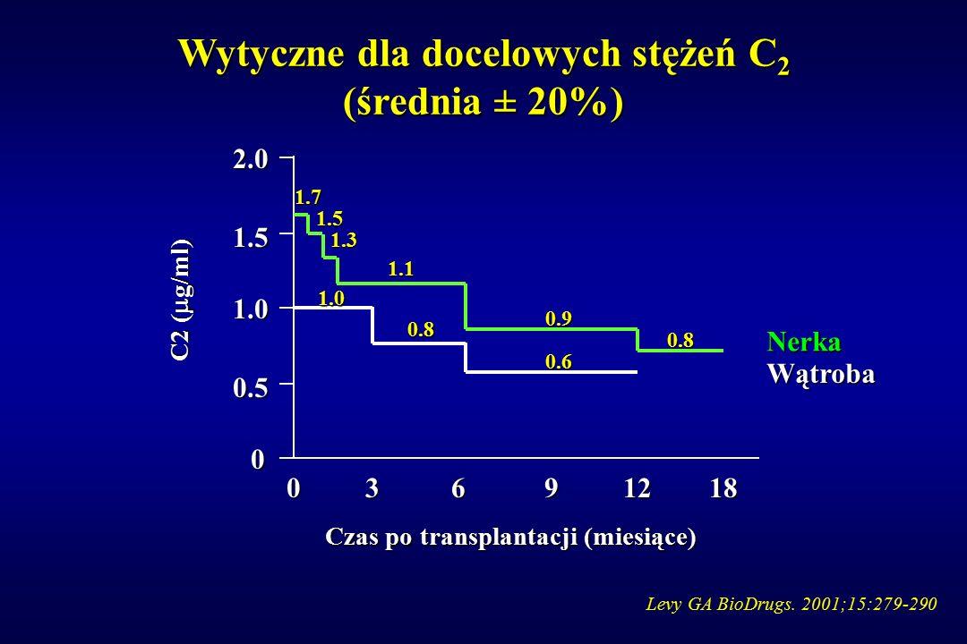 Wytyczne dla docelowych stężeń C 2 (średnia ± 20%) Levy GA BioDrugs. 2001;15:279-290 1.5 2.0 1.0 0.5 0 C2 (  g/ml) Czas po transplantacji (miesiące)