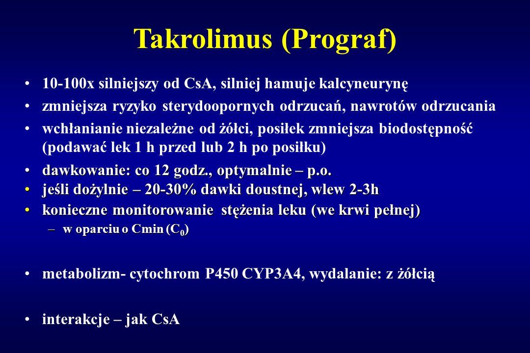 Takrolimus (Prograf) 10-100x silniejszy od CsA, silniej hamuje kalcyneurynę zmniejsza ryzyko sterydoopornych odrzucań, nawrotów odrzucania wchłanianie