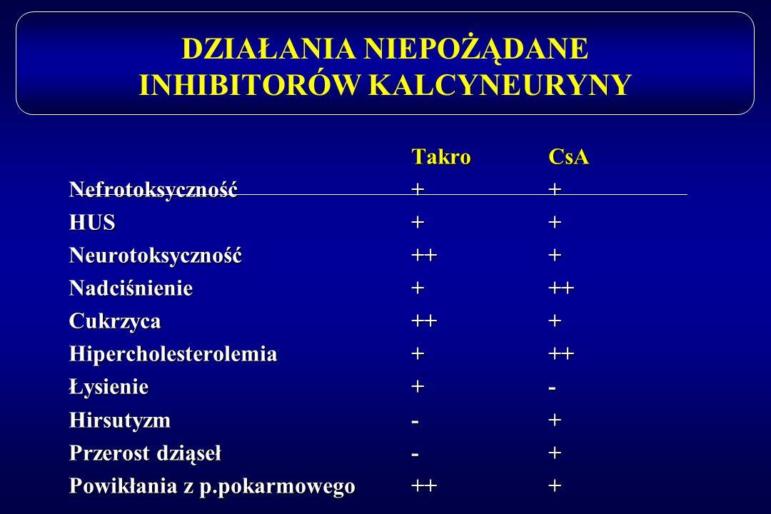 DZIAŁANIA NIEPOŻĄDANE INHIBITORÓW KALCYNEURYNY TakroCsA Nefrotoksyczność++ HUS++ Neurotoksyczność+++ Nadciśnienie+++ Cukrzyca+++ Hipercholesterolemia+