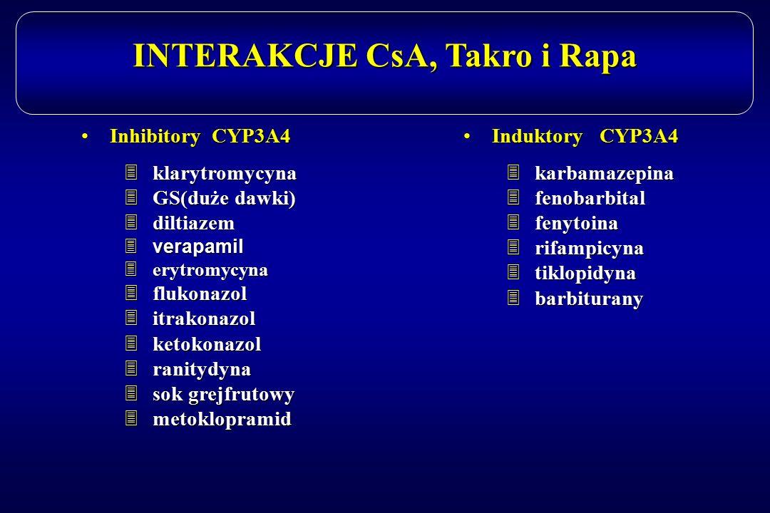 INTERAKCJE CsA, Takro i Rapa Inhibitory CYP3A4Inhibitory CYP3A4 3klarytromycyna 3GS(due dawki) 3GS(duże dawki) 3diltiazem 3verapamil 3erytromycyna 3fl