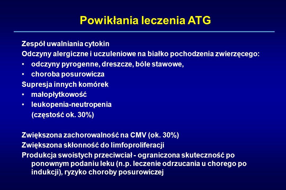 Powikłania leczenia ATG Zespół uwalniania cytokin Odczyny alergiczne i uczuleniowe na białko pochodzenia zwierzęcego: odczyny pyrogenne, dreszcze, ból
